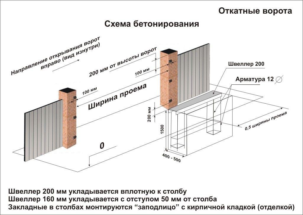betonirovonie_vorot